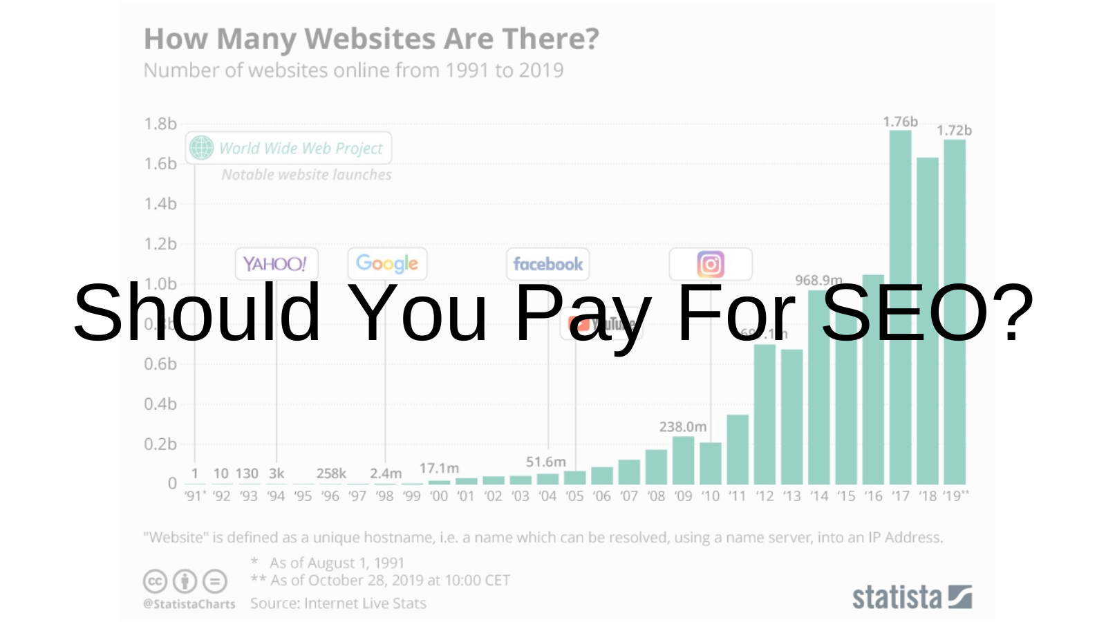 Should You Pay for SEO?